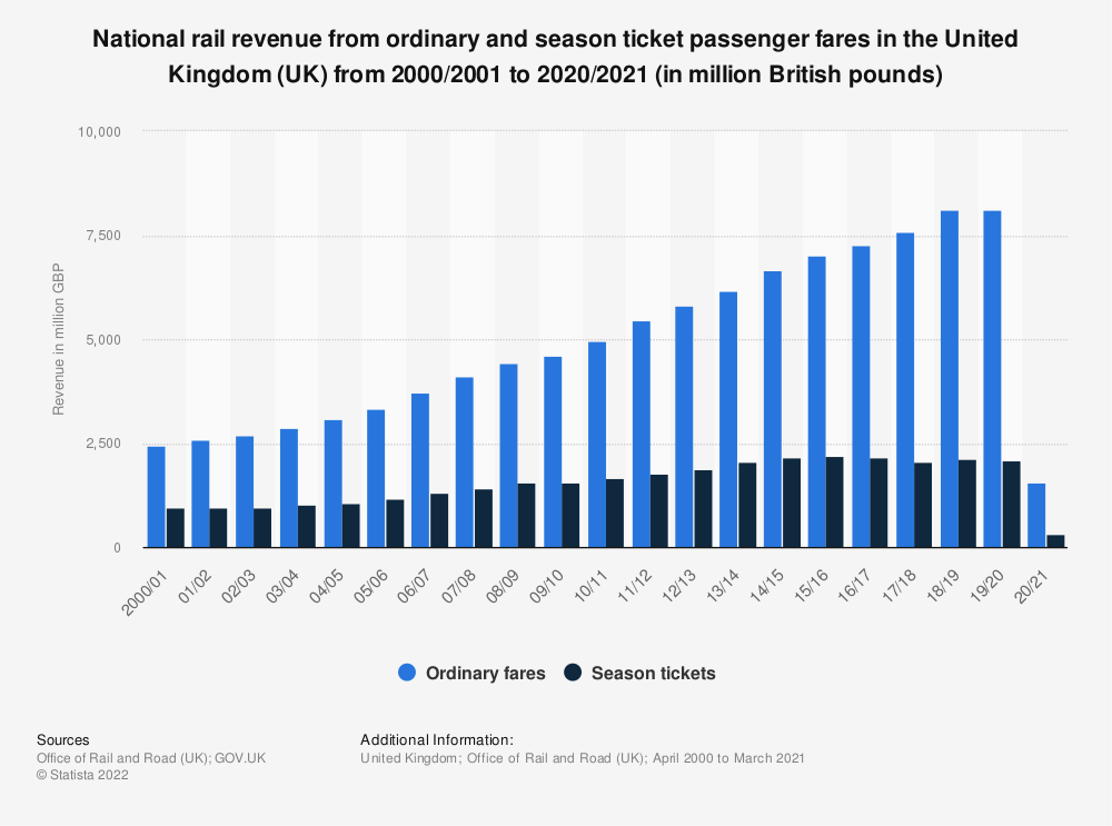 Statistic: National rail revenue from ordinary and season ticket passenger fares in the United Kingdom (UK) from 2000/2001 to 2018/2019 (in million British pounds) | Statista