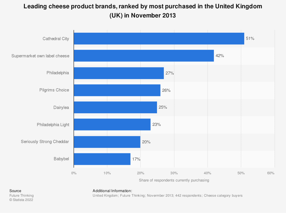 Statistic: Leading cheese product brands, ranked by most purchased in the United Kingdom (UK) in November 2013 | Statista