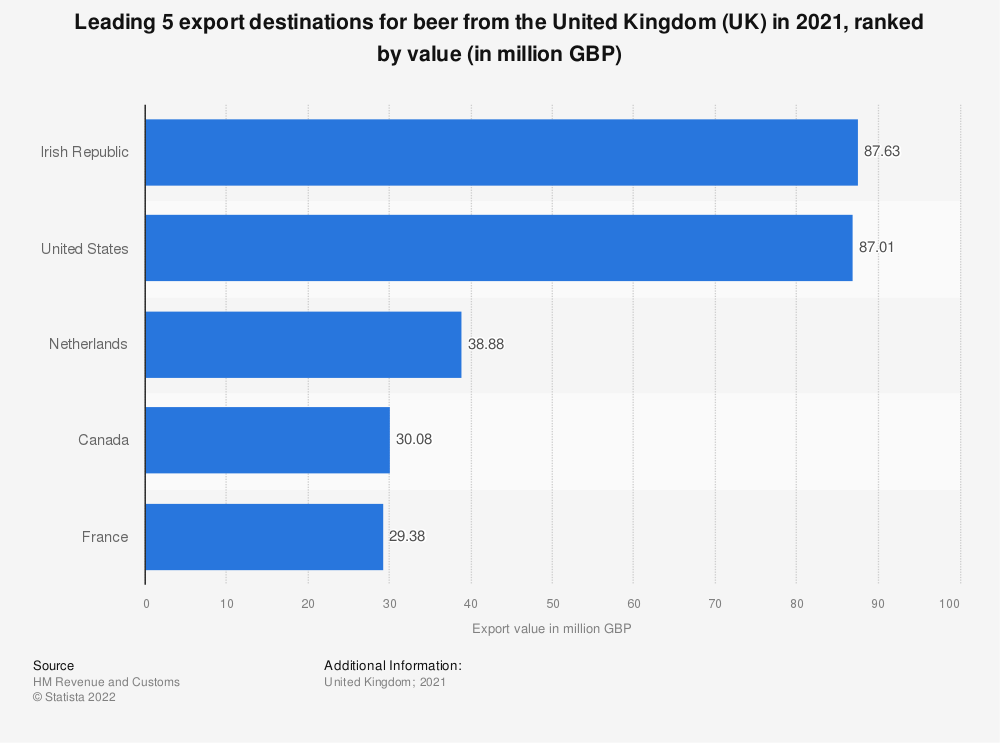 Statistic: Leading 5 exporting countries of beer from the United Kingdom in the first Quarter 2018, ranked by value (in 1,000 GBP) | Statista