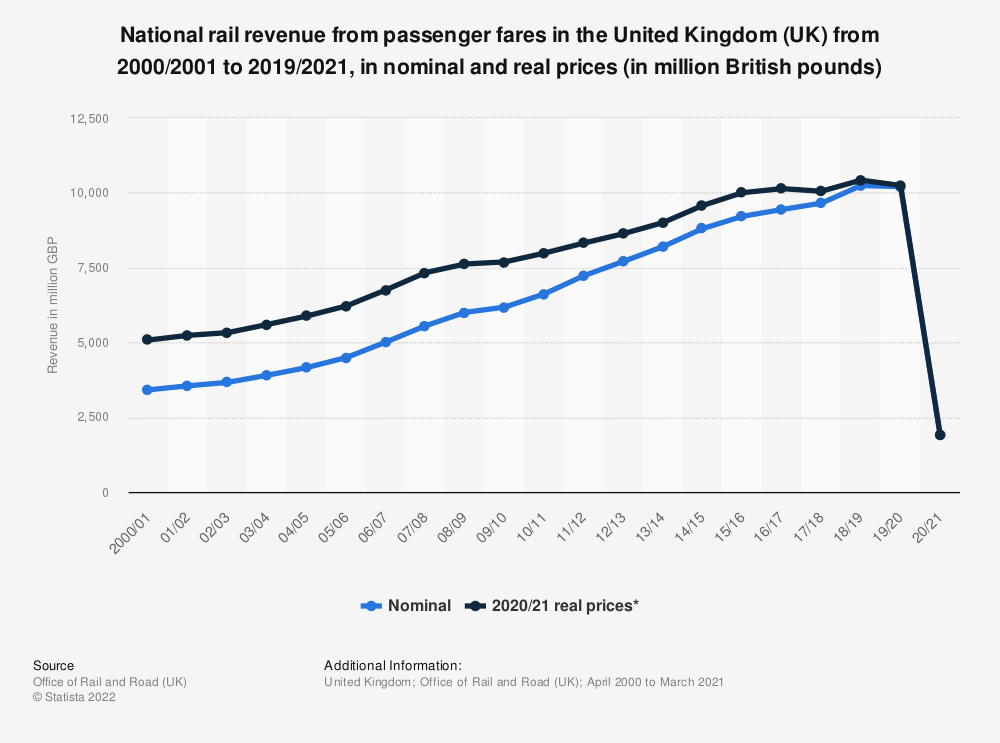 Statistic: National rail revenue from passenger fares in the United Kingdom (UK) from 2000/2001 to 2017/2018, in nominal and real prices (in million GBP) | Statista