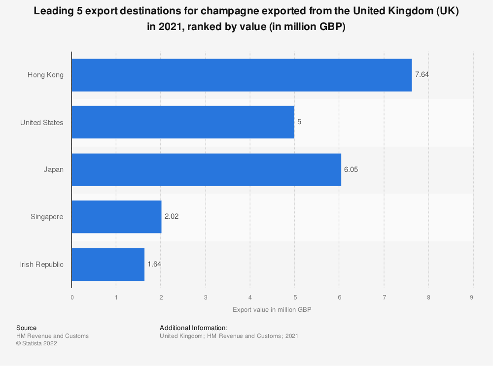 Statistic: Leading 5 exporting countries of champagne from the United Kingdom (UK) in 2017, ranked by value (in 1,000 GBP) | Statista