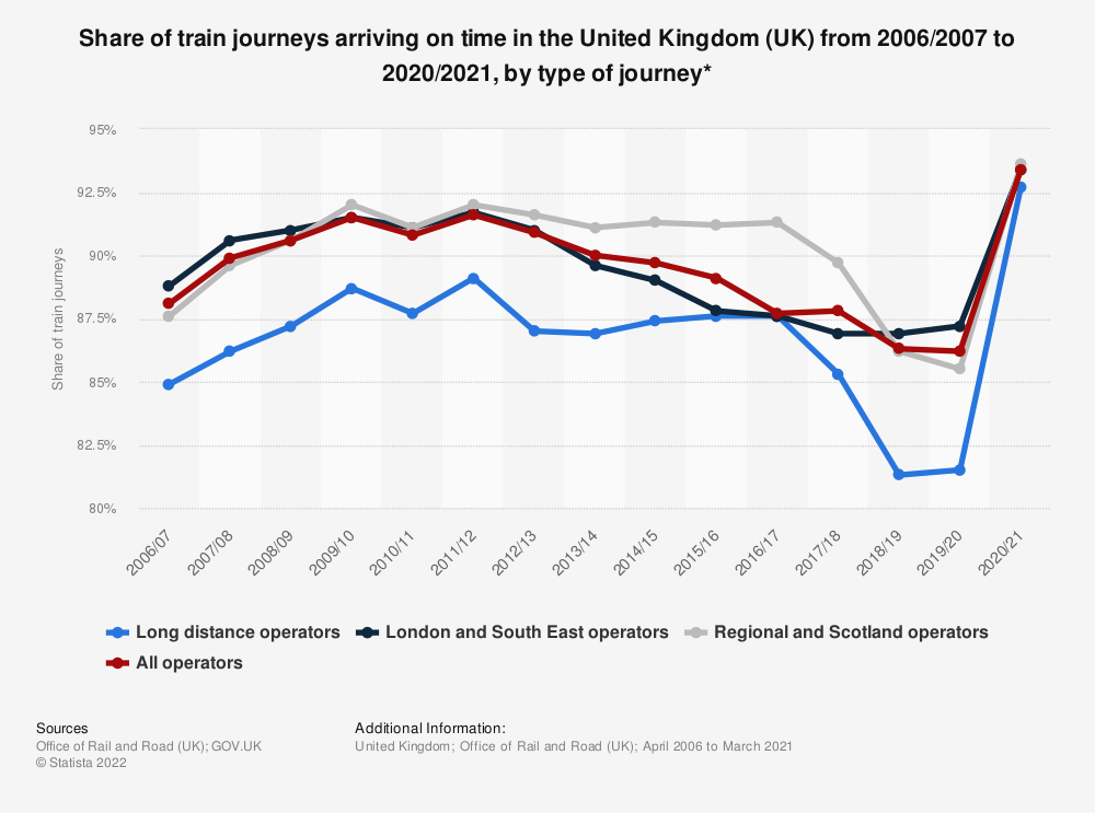 Statistic: Share of train journeys arriving on time* in the United Kingdom (UK)  from 2006/2007 to 2017/2018, by type of journey | Statista