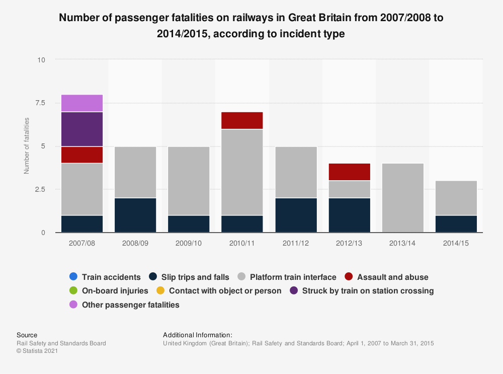 Statistic: Number of passenger fatalities on railways in Great Britain from 2007/2008 to 2014/2015, according to incident type | Statista