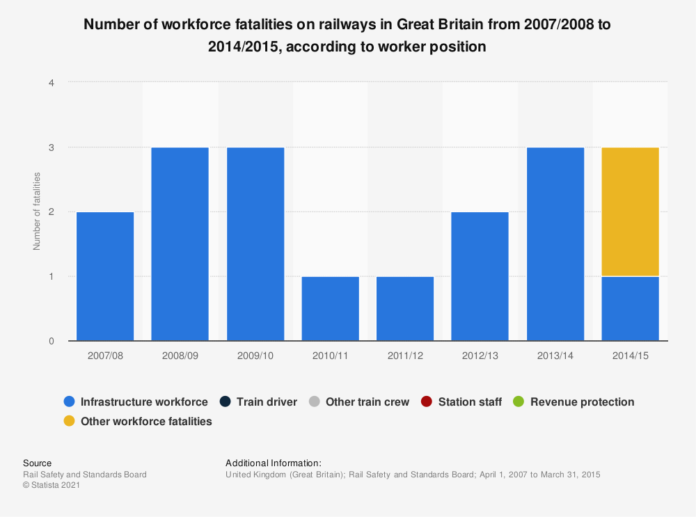Statistic: Number of workforce fatalities on railways in Great Britain from 2007/2008 to 2014/2015, according to worker position | Statista