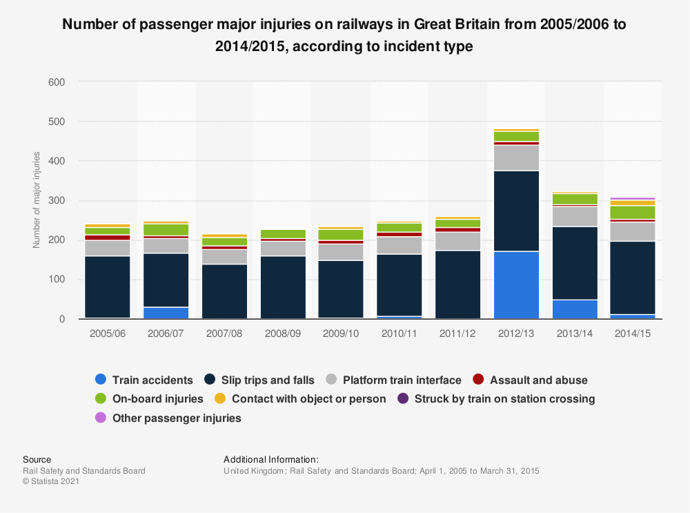 Statistic: Number of passenger major injuries on railways in Great Britain from 2005/2006 to 2014/2015, according to incident type | Statista
