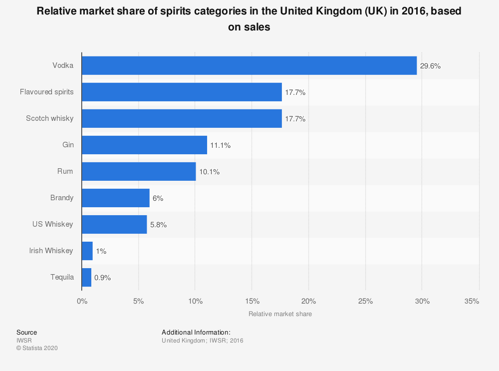 Statistic: Relative market share of spirits categories in the United Kingdom (UK) in 2016, based on sales | Statista