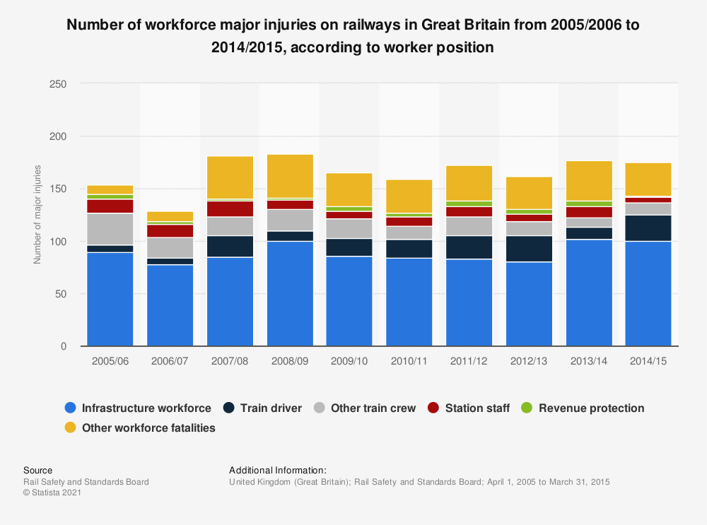 Statistic: Number of workforce major injuries on railways in Great Britain from 2005/2006 to 2014/2015, according to worker position | Statista