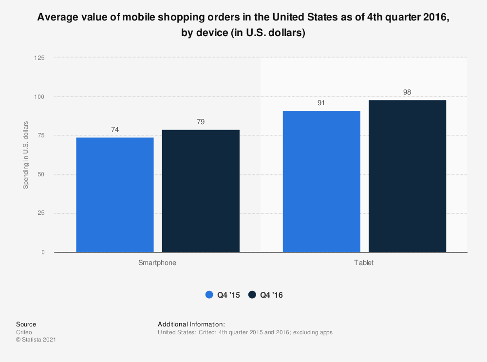 Statistic: Average value of mobile shopping orders in the United States as of 4th quarter 2016, by device (in U.S. dollars)  | Statista