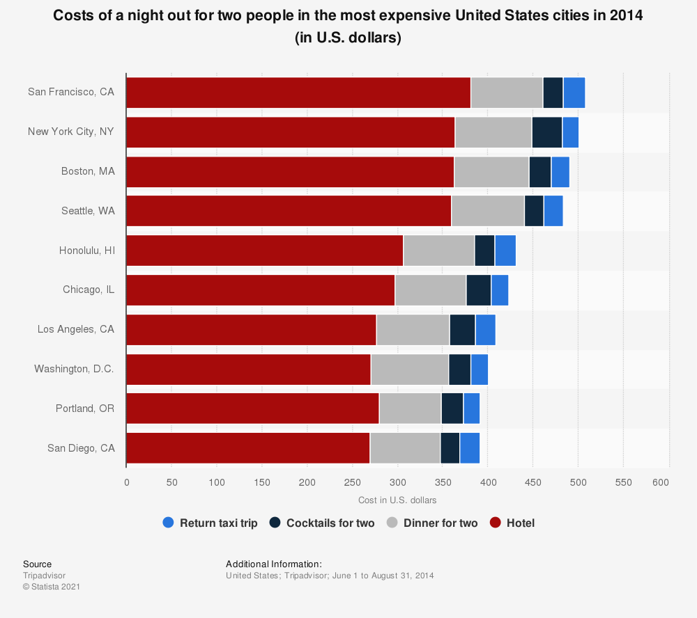 Statistic: Costs of a night out for two people in the most expensive United States cities in 2014 (in U.S. dollars) | Statista