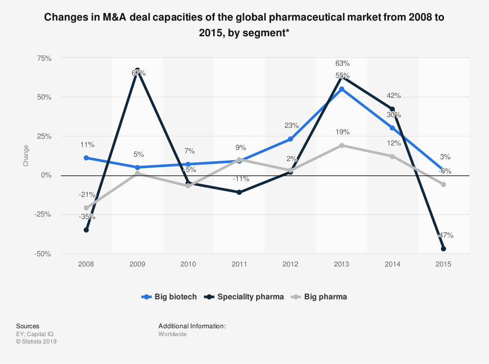 Statistic: Changes in M&A deal capacities of the global pharmaceutical market from 2008 to 2015, by segment* | Statista