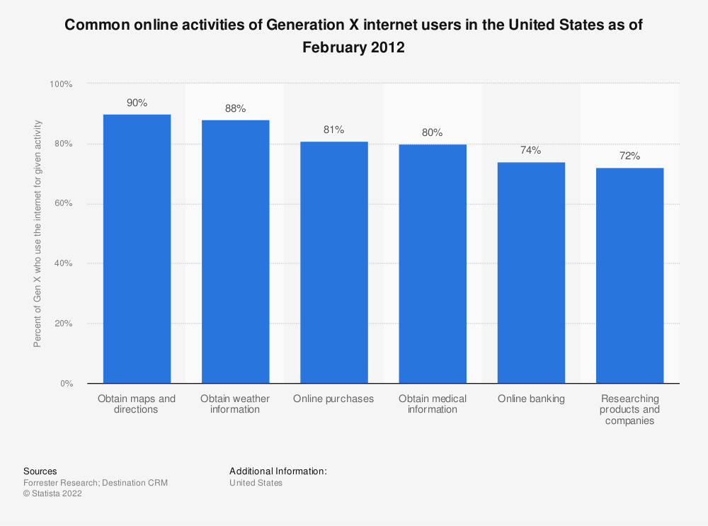 Statistic: Common online activities of Generation X internet users in the United States as of February 2012 | Statista