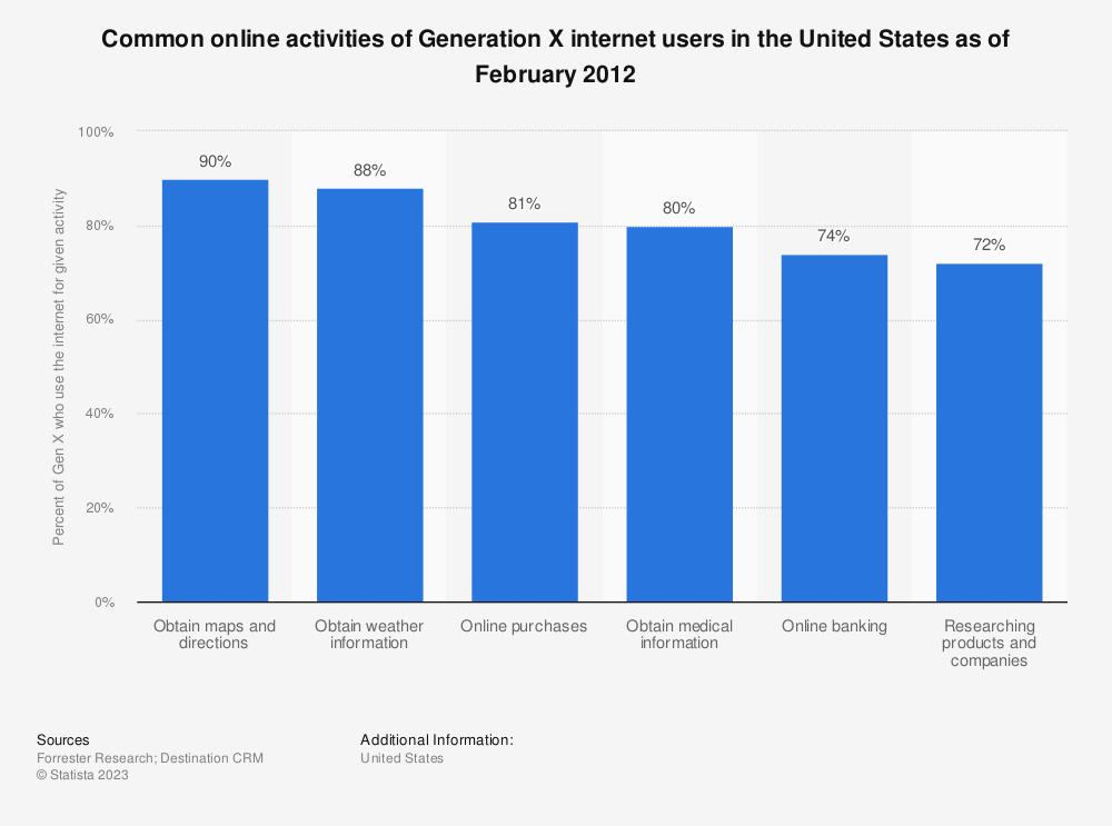 Generation x online dating
