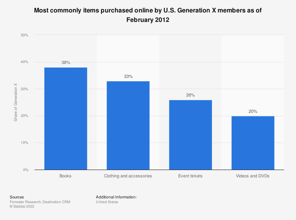 Statistic: Most commonly items purchased online by U.S. Generation X members as of February 2012 | Statista
