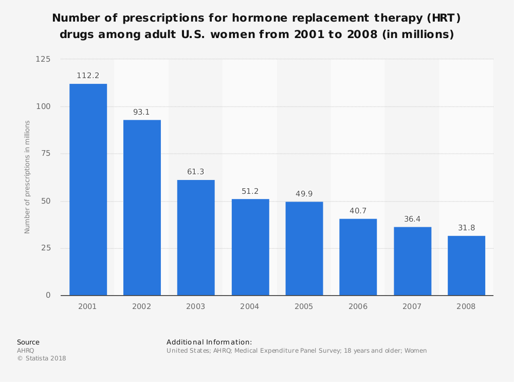 Statistic: Number of prescriptions for hormone replacement therapy (HRT) drugs among adult U.S. women from 2001 to 2008 (in millions) | Statista