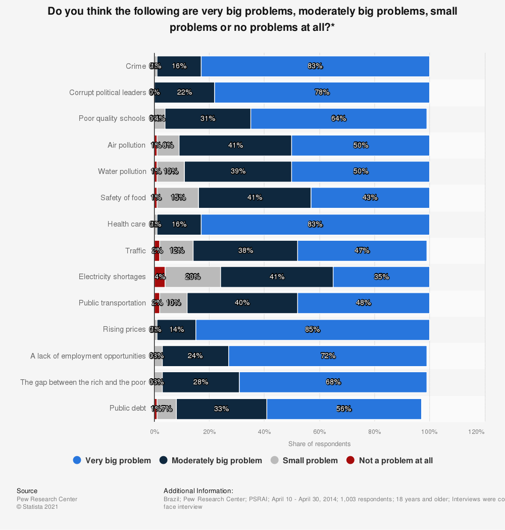 Statistic: Do you think the following are very big problems, moderately big problems, small problems or no problems at all?* | Statista