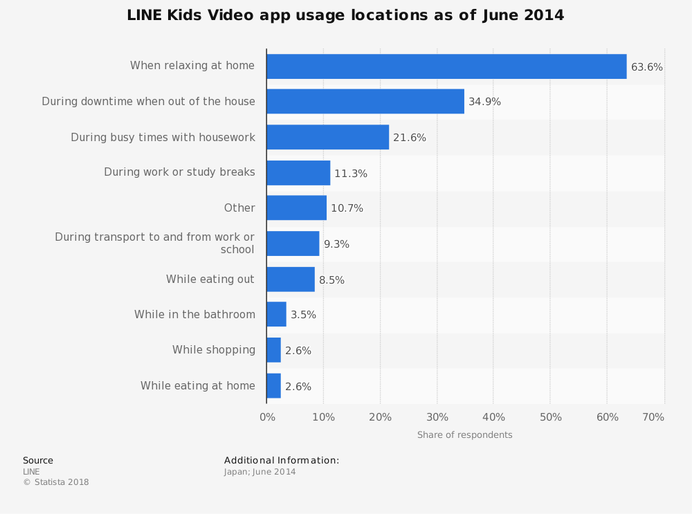 Statistic: LINE Kids Video app usage locations as of June 2014 | Statista