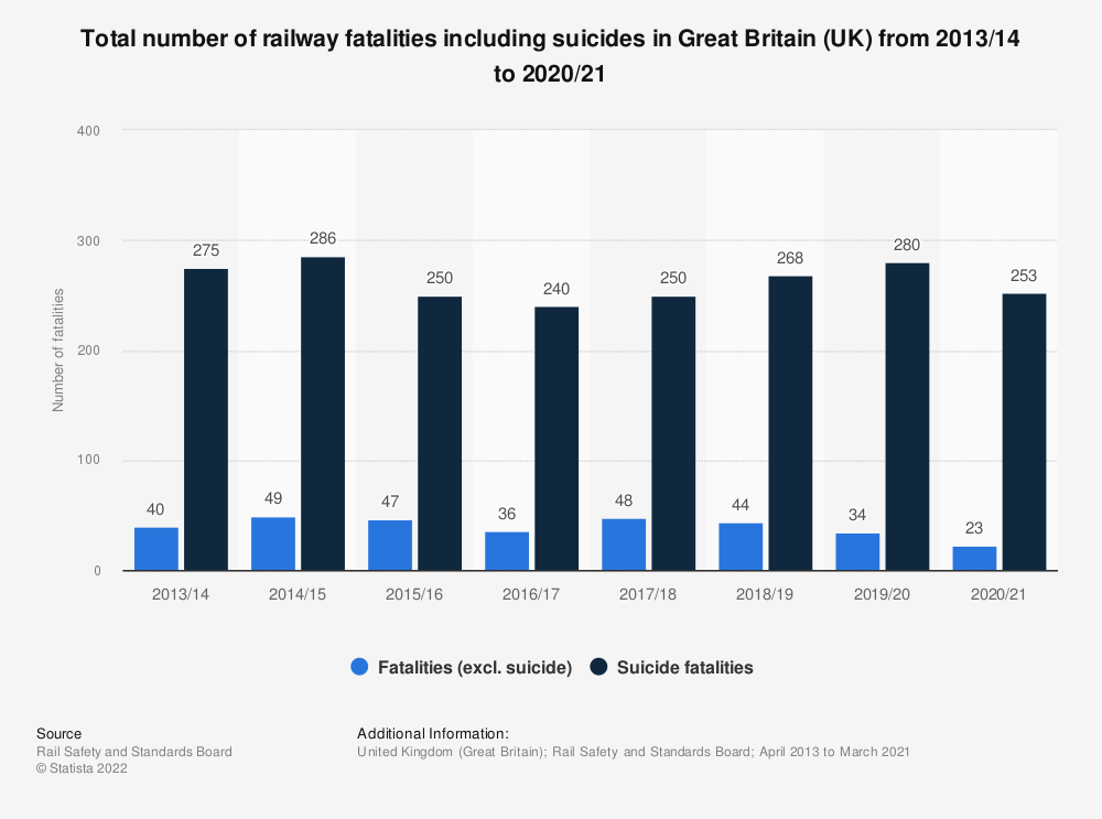 Statistic: Total number of railway fatalities including suicides in Great Britain (UK) from 2013/14 to 2017/18 | Statista