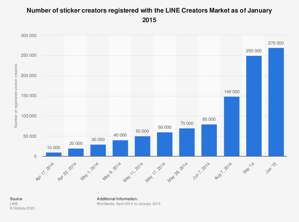 Statistic: Number of sticker creators registered with the LINE Creators Market as of January 2015 | Statista