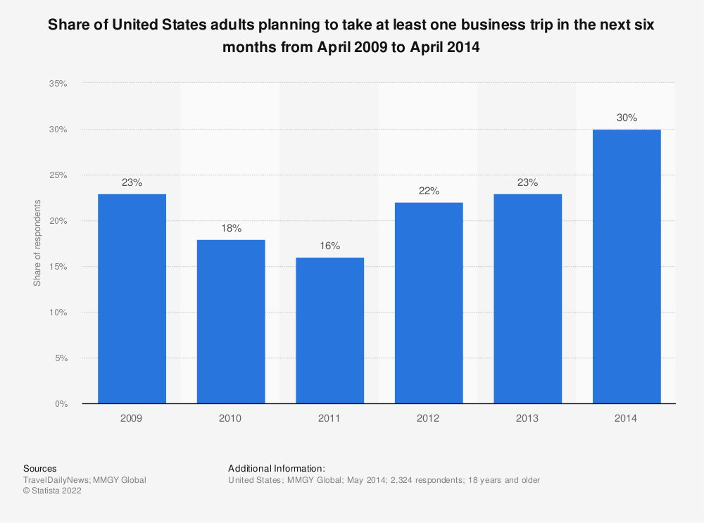 Statistic: Share of United States adults planning to take at least one business trip in the next six months from April 2009 to April 2014 | Statista