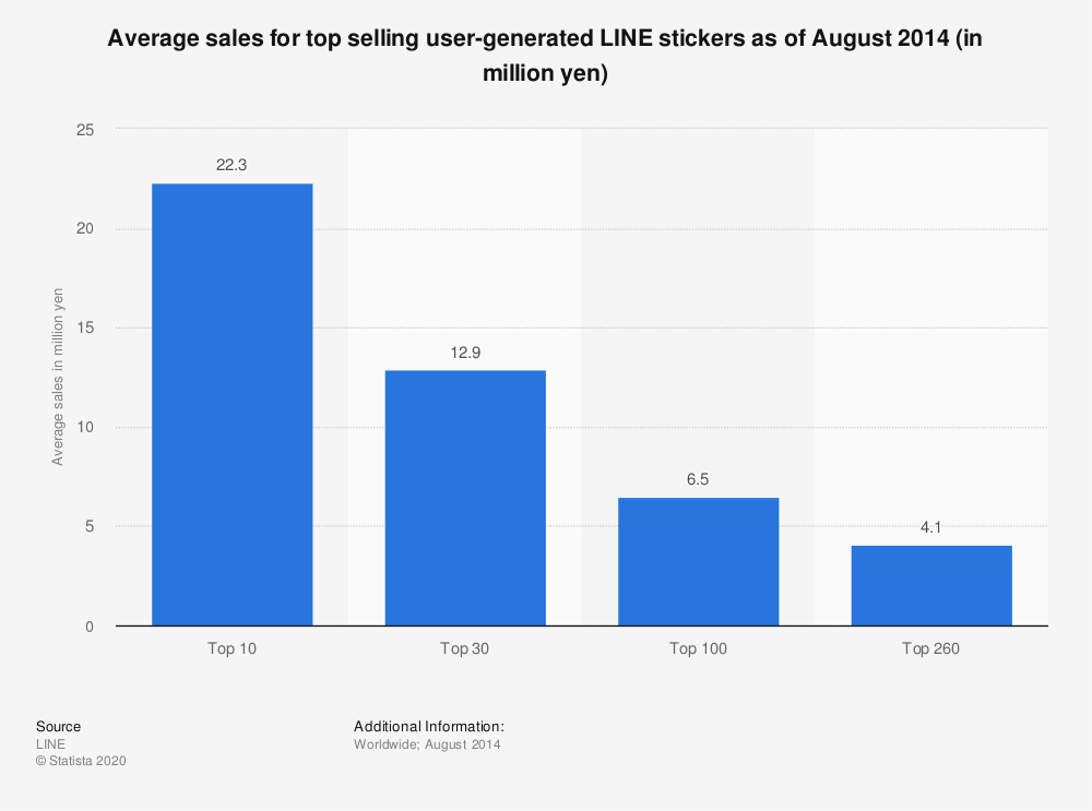 Statistic: Average sales for top selling user-generated LINE stickers as of August 2014 (in million yen) | Statista