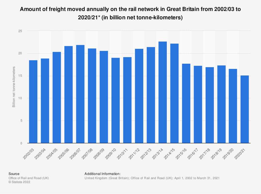 Statistic: Amount of freight moved annually on the rail network in Great Britain (UK) from 2003/04 to 2017/18* (in billion net tonne-kilometres) | Statista
