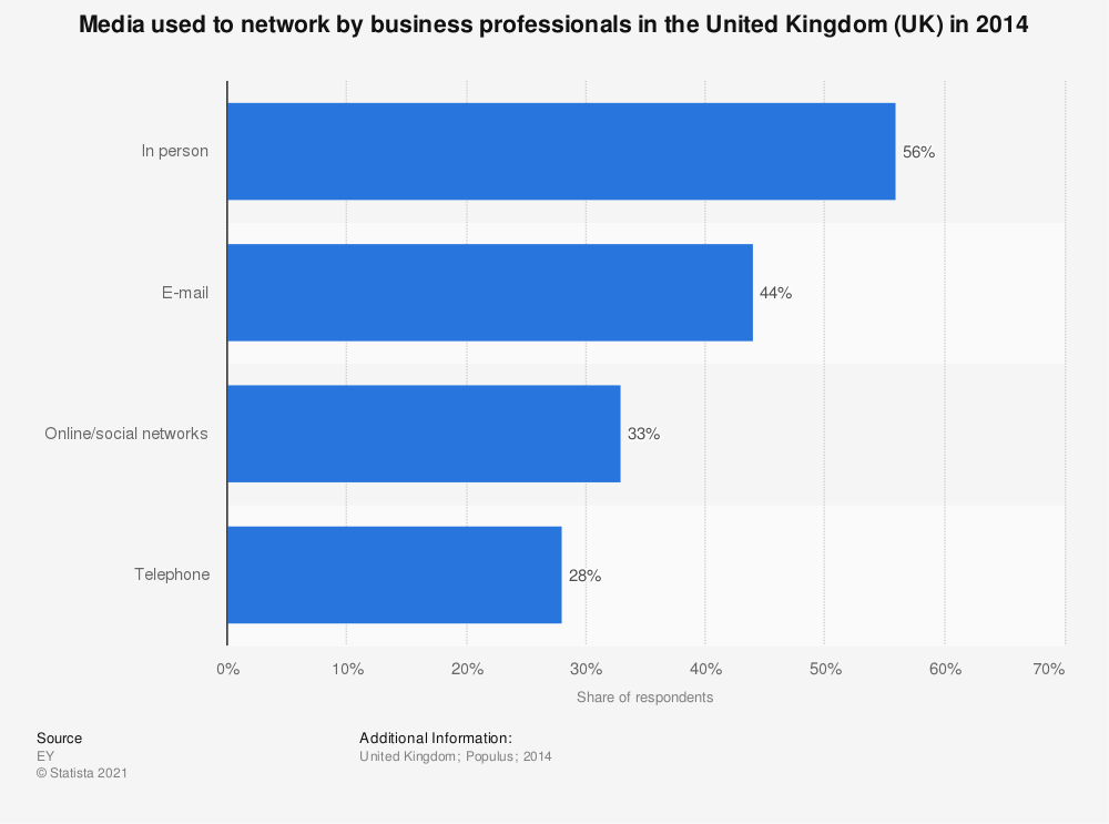 Statistic: Media used to network by business professionals in the United Kingdom (UK) in 2014 | Statista