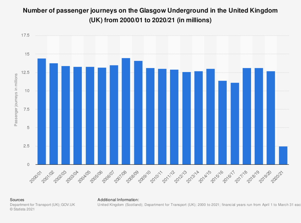 Statistic: Number of passenger journeys on the Glasgow Underground in the United Kingdom (UK) from 2000/01 to 2018/19 (in millions) | Statista