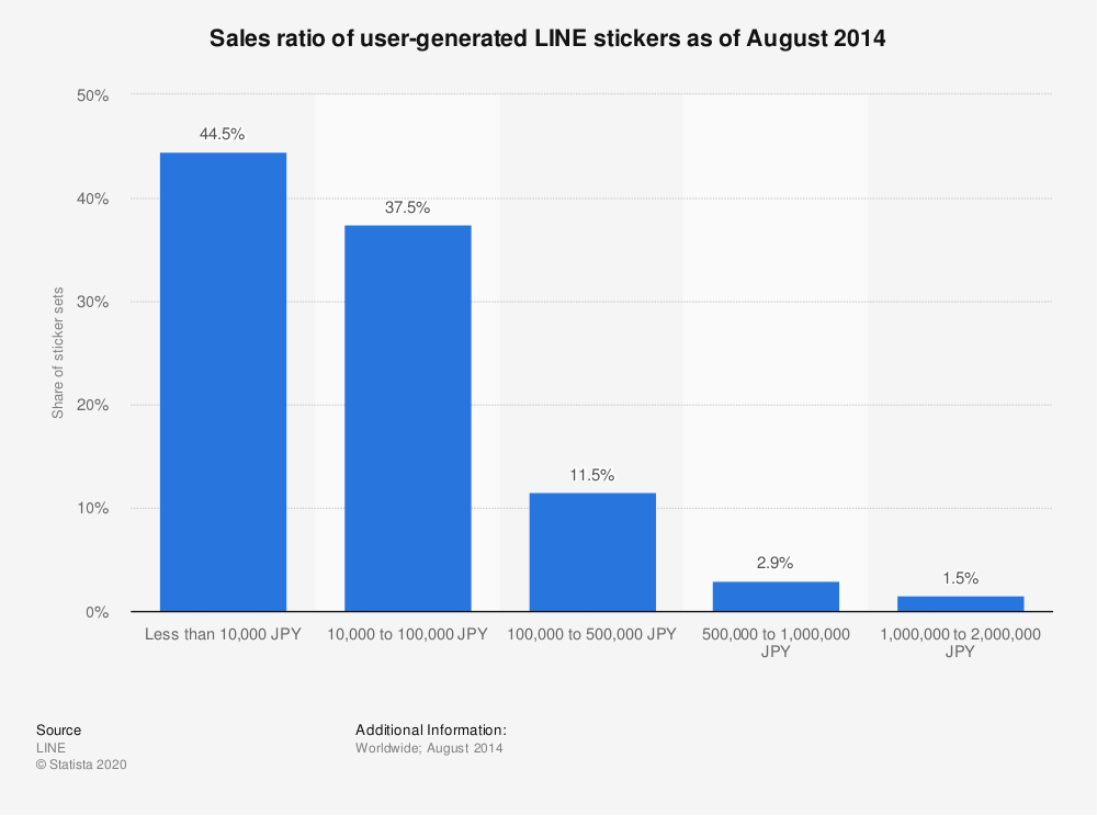 Statistic: Sales ratio of user-generated LINE stickers as of August 2014 | Statista