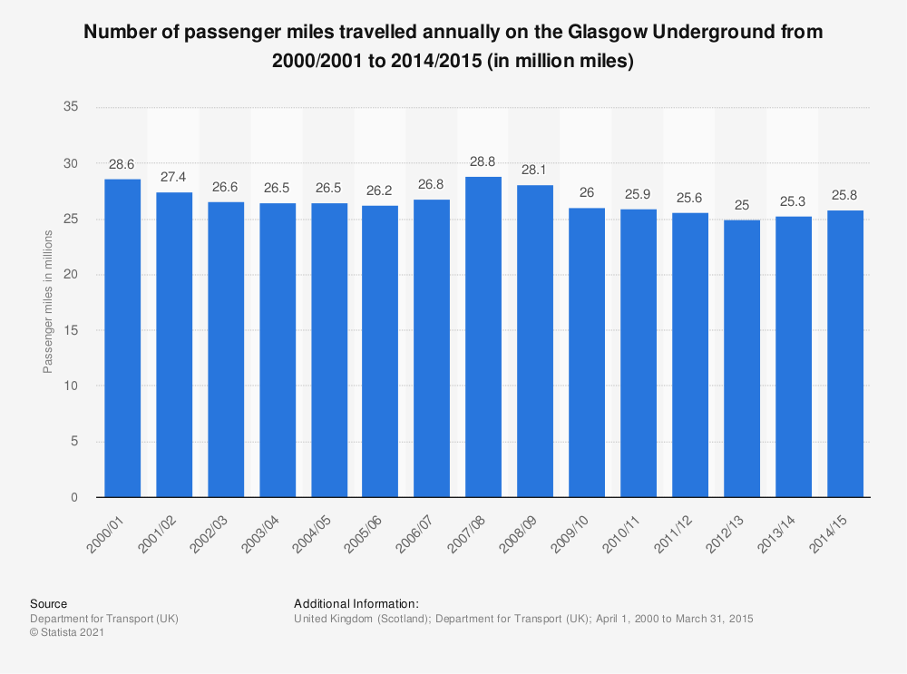 Statistic: Number of passenger miles travelled annually on the Glasgow Underground from 2000/2001 to 2014/2015 (in million miles) | Statista