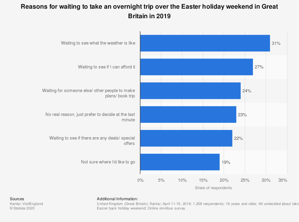 Statistic: Reasons for waiting to take an overnight trip over the Easter holiday weekend in Great Britain in 2019 | Statista