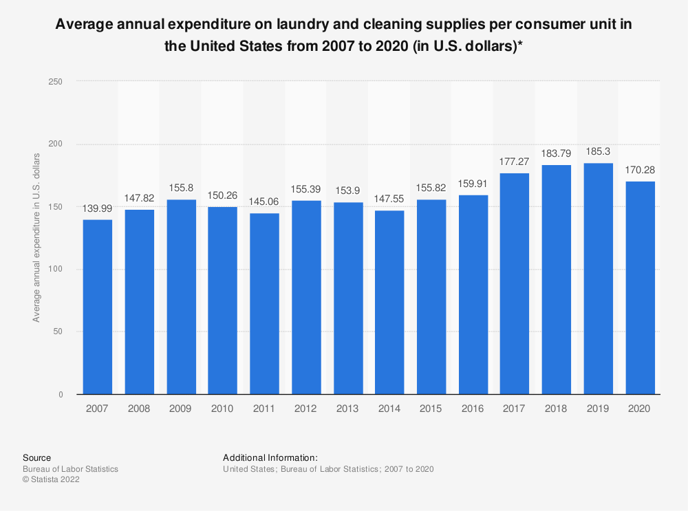 Statistic: Average annual expenditure on laundry and cleaning supplies per consumer unit in the United States from 2007 to 2019 (in U.S. dollars)* | Statista