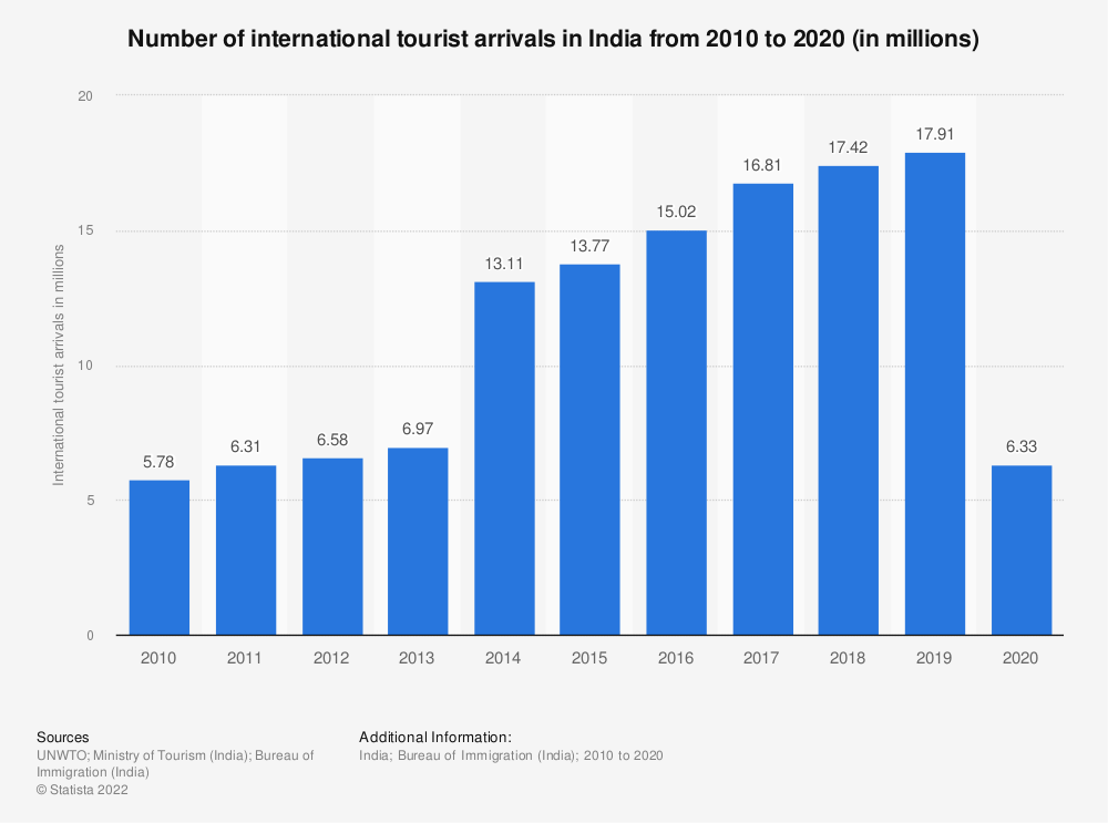 Statistic: Number of international tourist arrivals in India from 2010 to 2019 (in millions) | Statista