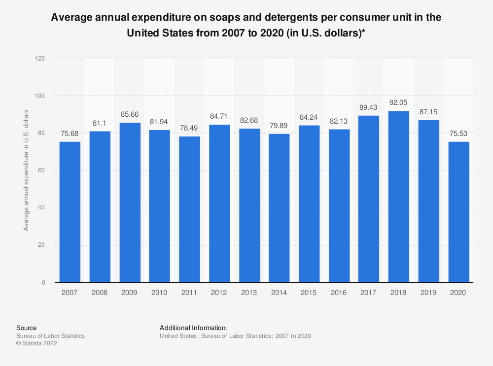 Statistic: Average annual expenditure on soaps and detergents per consumer unit in the United States from 2007 to 2019 (in U.S. dollars)* | Statista