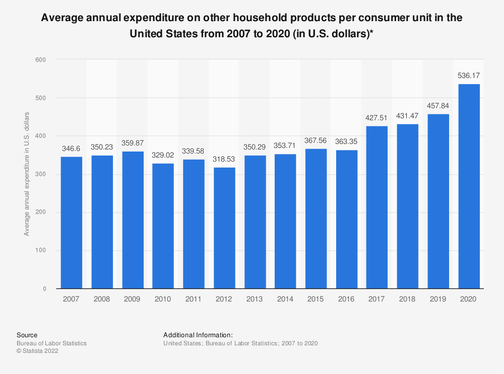 Statistic: Average annual expenditure on other household products per consumer unit in the United States from 2007 to 2019 (in U.S. dollars)* | Statista
