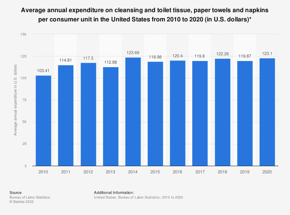 Statistic: Average annual expenditure on cleansing and toilet tissue, paper towels and napkins per consumer unit in the United States from 2007 to 2019 (in U.S. dollars)* | Statista