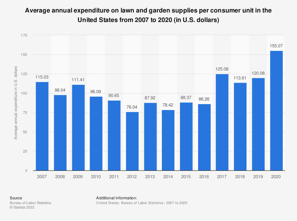 Statistic: Average annual expenditure on lawn and garden supplies per consumer unit in the United States from 2007 to 2017 (in U.S. dollars)* | Statista