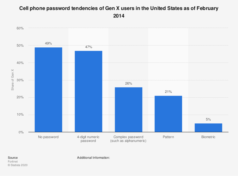 Statistic: Cell phone password tendencies of Gen X users in the United States as of February 2014 | Statista