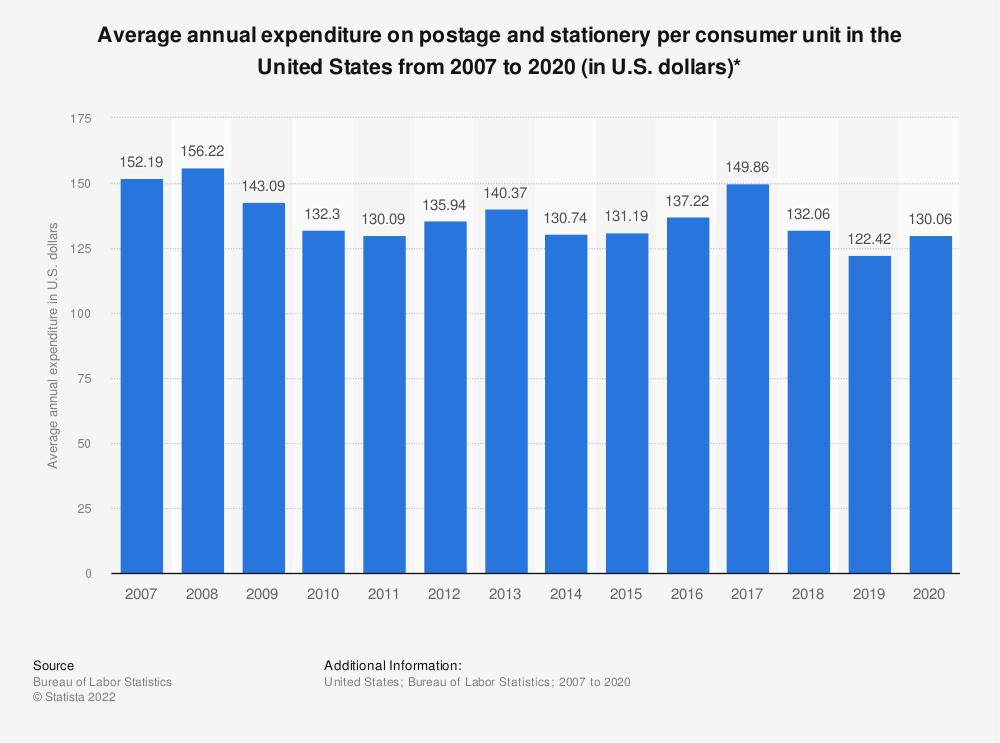Statistic: Average annual expenditure on postage and stationery per consumer unit in the United States from 2007 to 2017 (in U.S. dollars)* | Statista