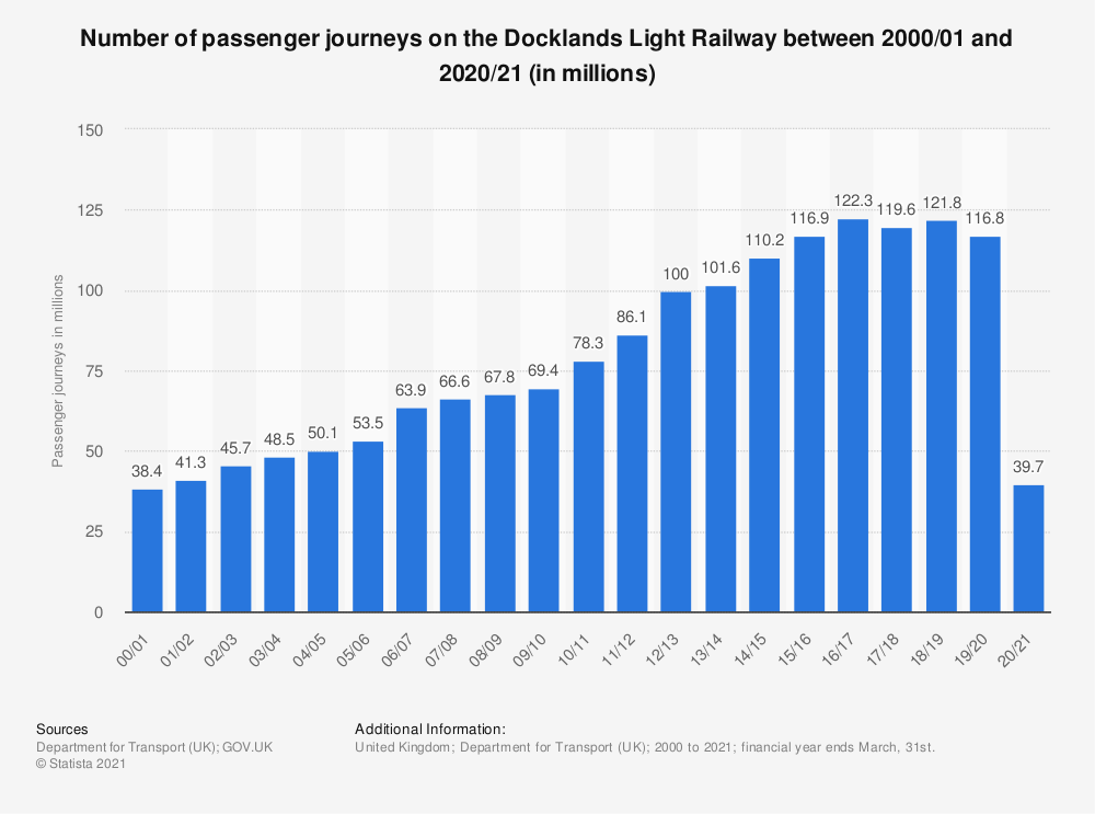 Statistic: Number of passenger journeys on the Docklands Light Railway between 2000/01 and 2019/20 (in millions) | Statista