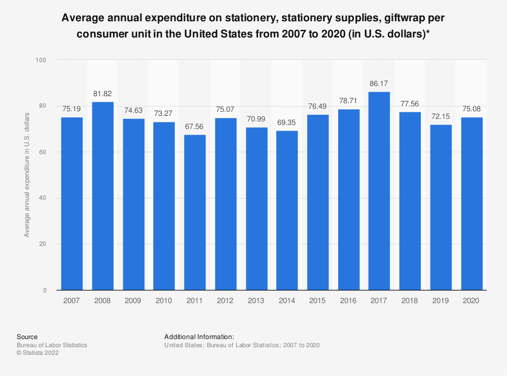 Statistic: Average annual expenditure on stationery, stationery supplies, giftwrap per consumer unit in the United States from 2007 to 2018 (in U.S. dollars)* | Statista
