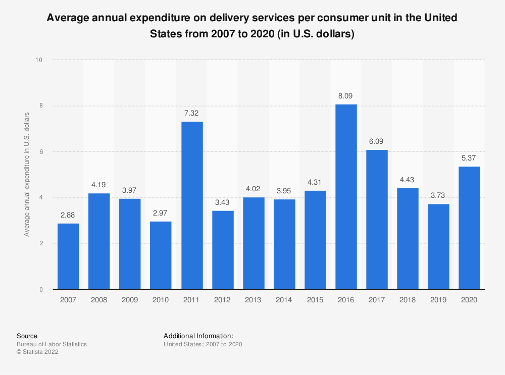 Statistic: Average annual expenditure on delivery services per consumer unit in the United States from 2007 to 2018 (in U.S. dollars)* | Statista