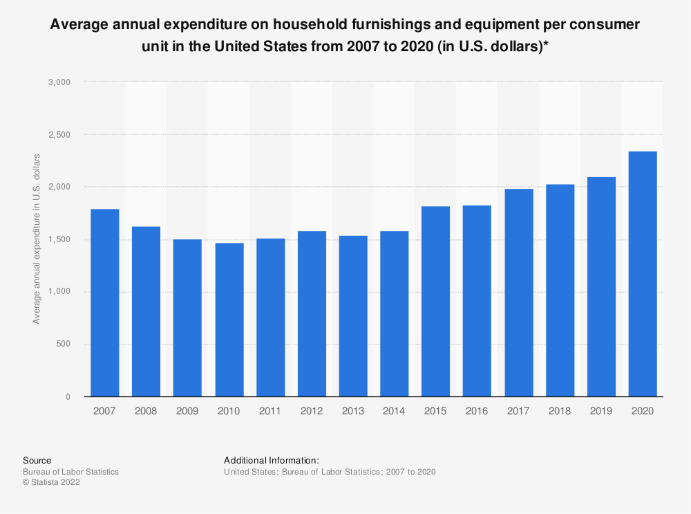 Statistic: Average annual expenditure on household furnishings and equipment per consumer unit in the United States from 2007 to 2017 (in U.S. dollars)* | Statista