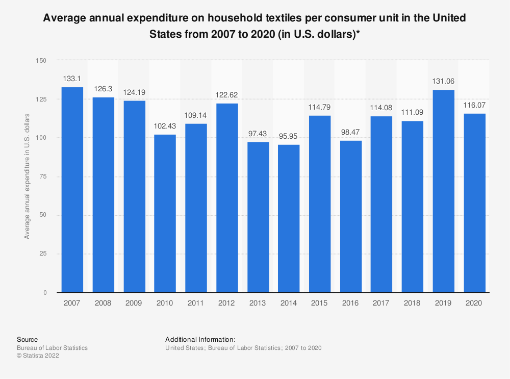 Statistic: Average annual expenditure on household textiles per consumer unit in the United States from 2007 to 2017 (in U.S. dollars)* | Statista