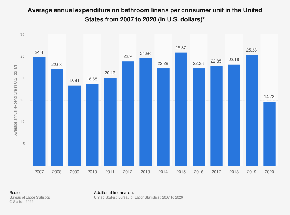 Statistic: Average annual expenditure on bathroom linens per consumer unit in the United States from 2007 to 2017 (in U.S. dollars)* | Statista