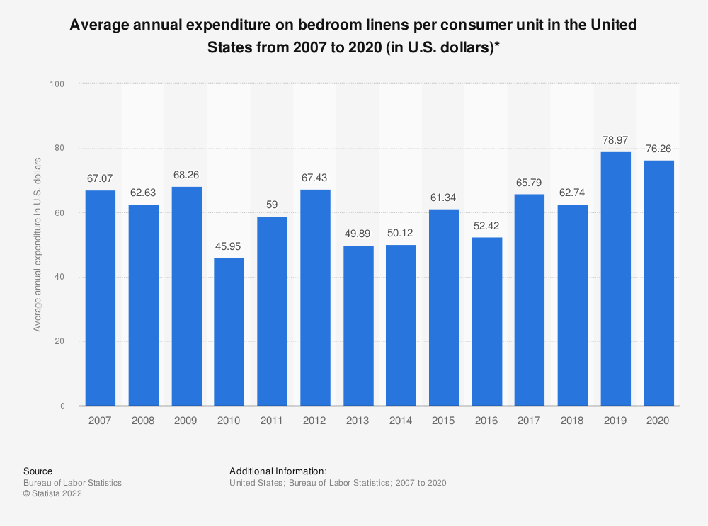 Statistic: Average annual expenditure on bedroom linens per consumer unit in the United States from 2007 to 2019 (in U.S. dollars)* | Statista