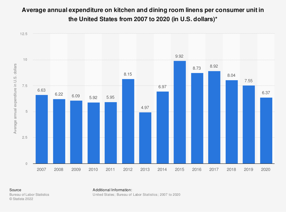 Statistic: Average annual expenditure on kitchen and dining room linens per consumer unit in the United States from 2007 to 2019 (in U.S. dollars)* | Statista