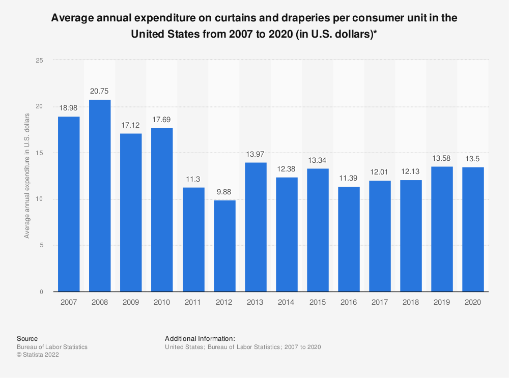 Statistic: Average annual expenditure on curtains and draperies per consumer unit in the United States from 2007 to 2018 (in U.S. dollars)* | Statista