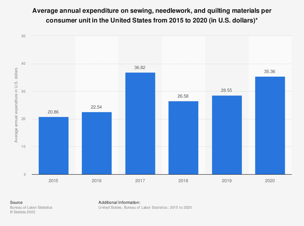 Statistic: Average annual expenditure on sewing materials per consumer unit in the United States from 2007 to 2012 (in U.S. dollars)* | Statista