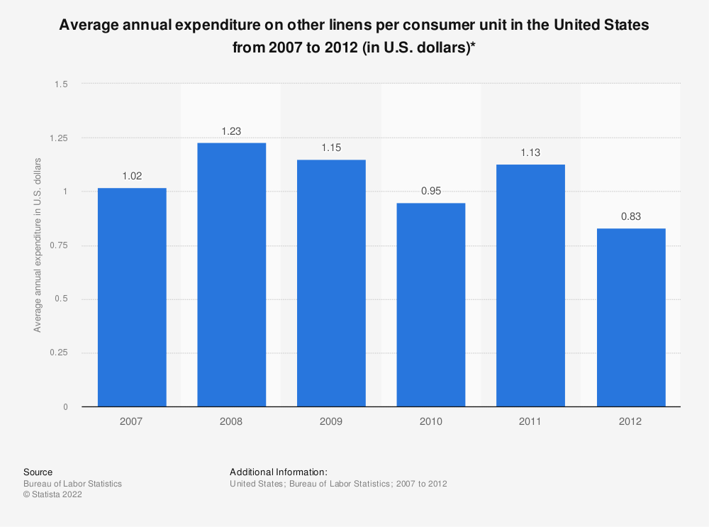 Statistic: Average annual expenditure on other linens per consumer unit in the United States from 2007 to 2012 (in U.S. dollars)*   Statista