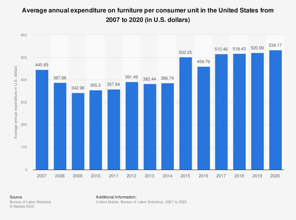 Statistic: Average annual expenditure on furniture per consumer unit in the United States from 2007 to 2018 (in U.S. dollars)* | Statista